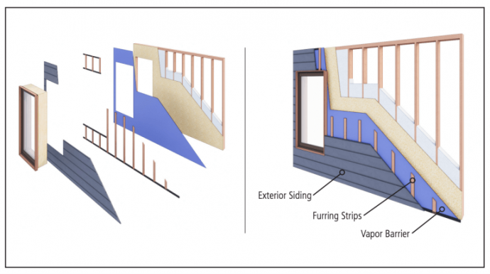 The layers of a recommended siding installation.
